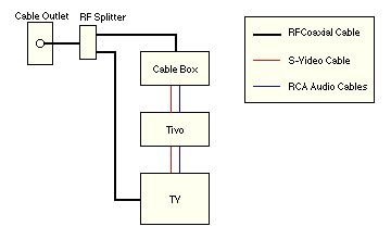 tivo to vcr wiring diagram schematics and wiring diagrams connect older tv to dvd vcr digital cable box using rf