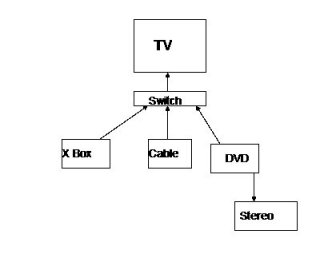 advice hooking up tv dvd vcr cable stereo receiver advice hooking up tv dvd vcr cable stereo receiver ecoustics com