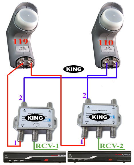 lnbs with sw22k or sw4x4 but in many cases one lnb can do 2