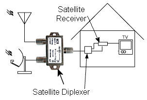 Satellite Diplexer Diagram besides  on directv swm splitter 4 way
