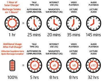 Eton Mobius Charge Times
