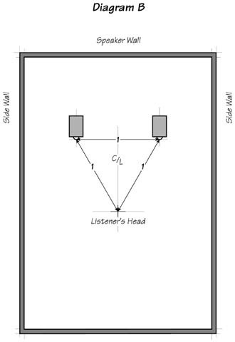 Diagram B: The Near Field Listening Position and final focus