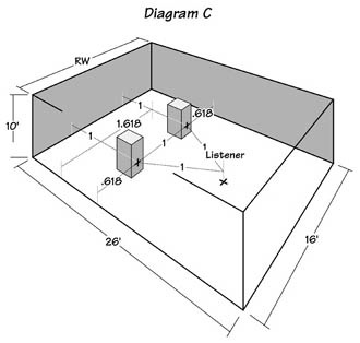 Diagram C: The Golden Cuboid listening room