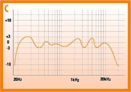 speaker frequency response