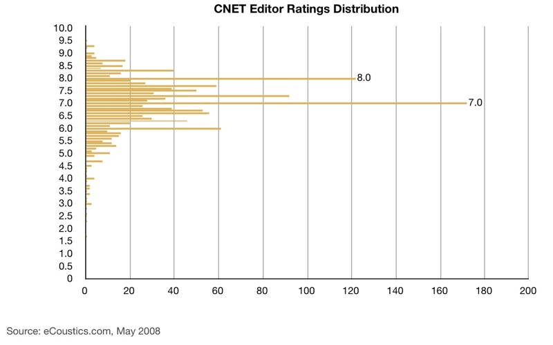 CNET Review Rating Distribution