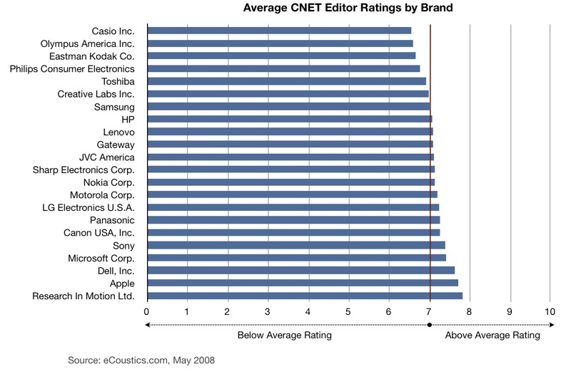CNET Reviews by Brand