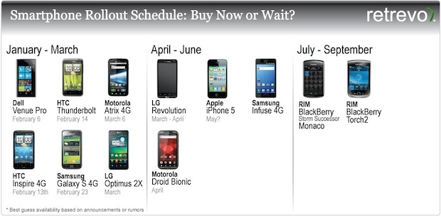 4G Smartphone Rollout Chart for 2011