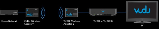 VUDU-wifi-diagram