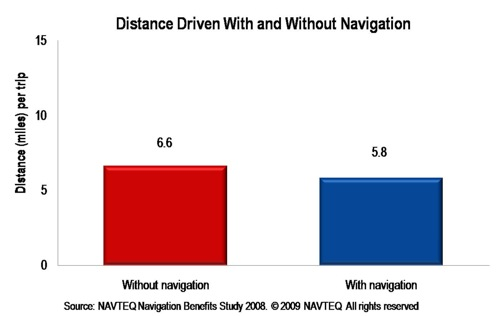 Distance Driven With and Without Navigation