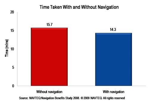 Time Taken With and Without Navigation