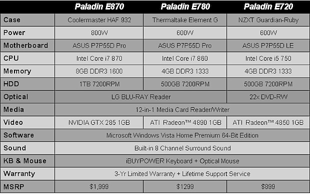 iBUYPOWER Paladin E-Series Specifications