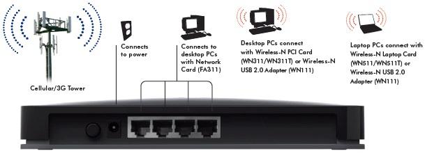 Netgear MBRN3300 Mobile Broadband Router - Back