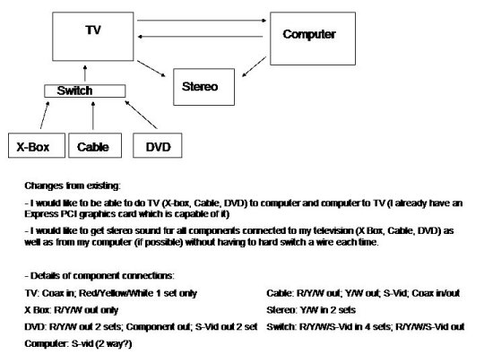 Advice Hooking Up Tv  Dvd  Vcr  Cable   U0026 Stereo Receiver