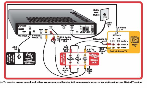 Sophisticated Pip And Vcr Wiring Diagram Gallery Best Image Wire