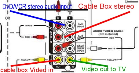 How To Hook Up Durabrand Home Theater System