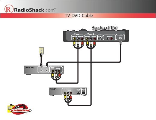 Tv Dvd Cable Box Diagram Data Wiring Blogrh912schuererhousekeepingde: Wiring Diagram For Cable Box To Tv Dvd At Gmaili.net