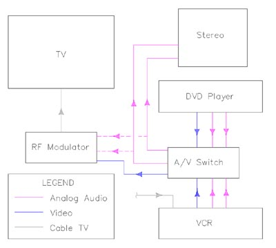 connect older tv to dvd, vcr \u0026 digital cable box using rf modulator Software Wiring Diagram Home Audio Wiring Diagram #17