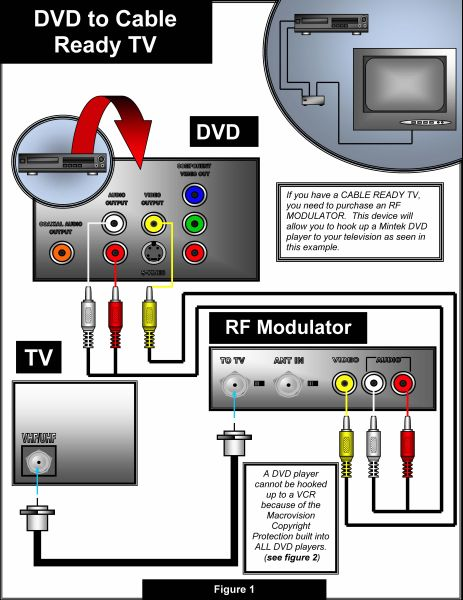 Connect Dvd To Tv Diagram - Trusted Wiring Diagram