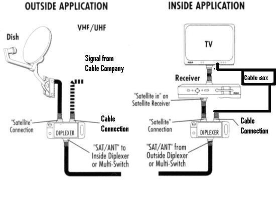 diplexer switch archive through august 28 2008 ecoustics com rh ecoustics com Dish Network Receiver Installation Diagrams Dish Network Splitter Diagram