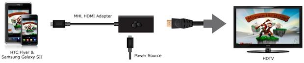 Kanex MHL HDMI Adapter Installation