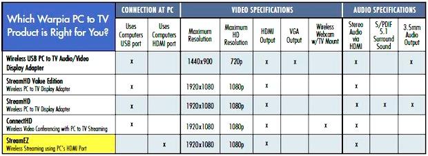 Warpia Comparison Chart