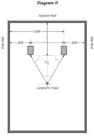 Diagram D: Listening room relationships expressed in Golden Ratio
