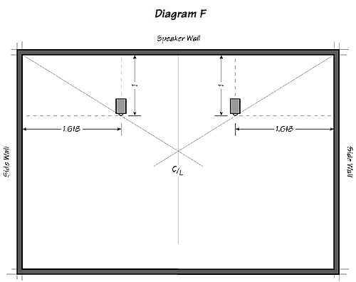 Diagram F: Long Wall Speaker Placement or Horizontal Listening Rooms
