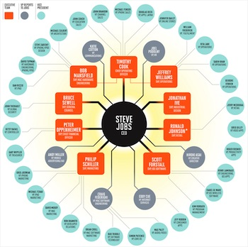 Rethinking Apple's org chart