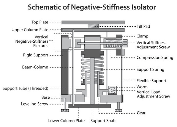 Negative-stiffness isolator with turntable