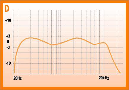 speaker response curves