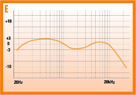 smooth frequency response