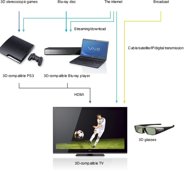 How to Receive 3DTV