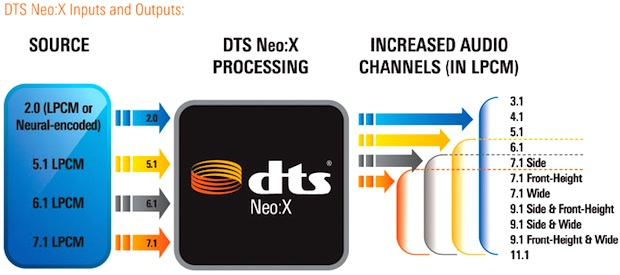 DTS Neo:X 11.1 Surround System Diagram