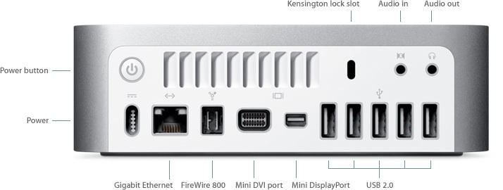 Specification of the Mac mini