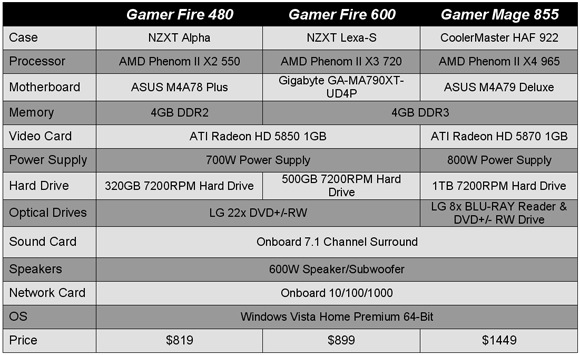 iBUYPOWER Gaming PC Comparison Chart