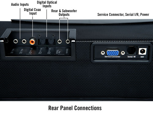 Aperion Audio Signature SLIMstage30 Soundbar - Rear Panel Connections