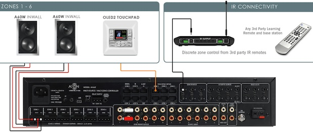 Aton AH66T KT Multi-Source Multi-Zone Controller System Hookup Diagram