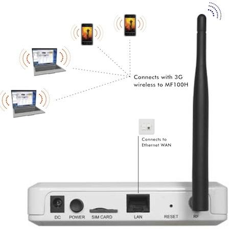 Netgear MF100H 3G Femtocell Ethernet WAN to 3G HSPA - Back