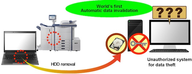 Toshiba Self-Encrypting Hard Drives with Wipe Technology