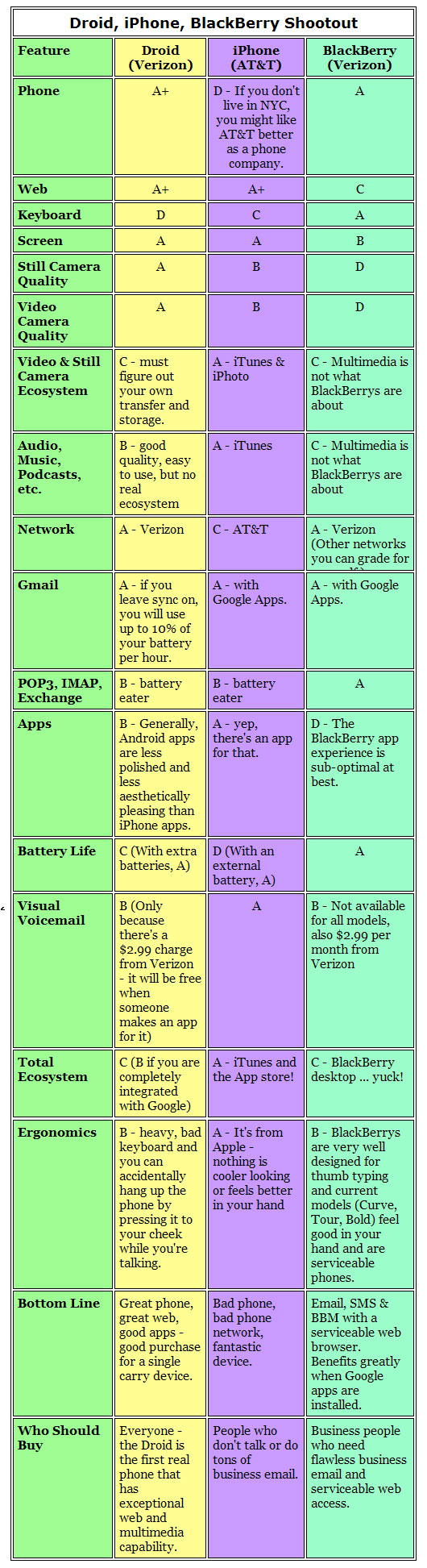 DROID vs. iPhone vs. BlackBerry Comparison Matrix
